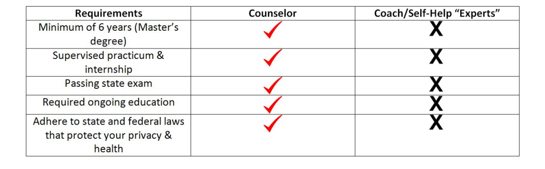 coach-chart
